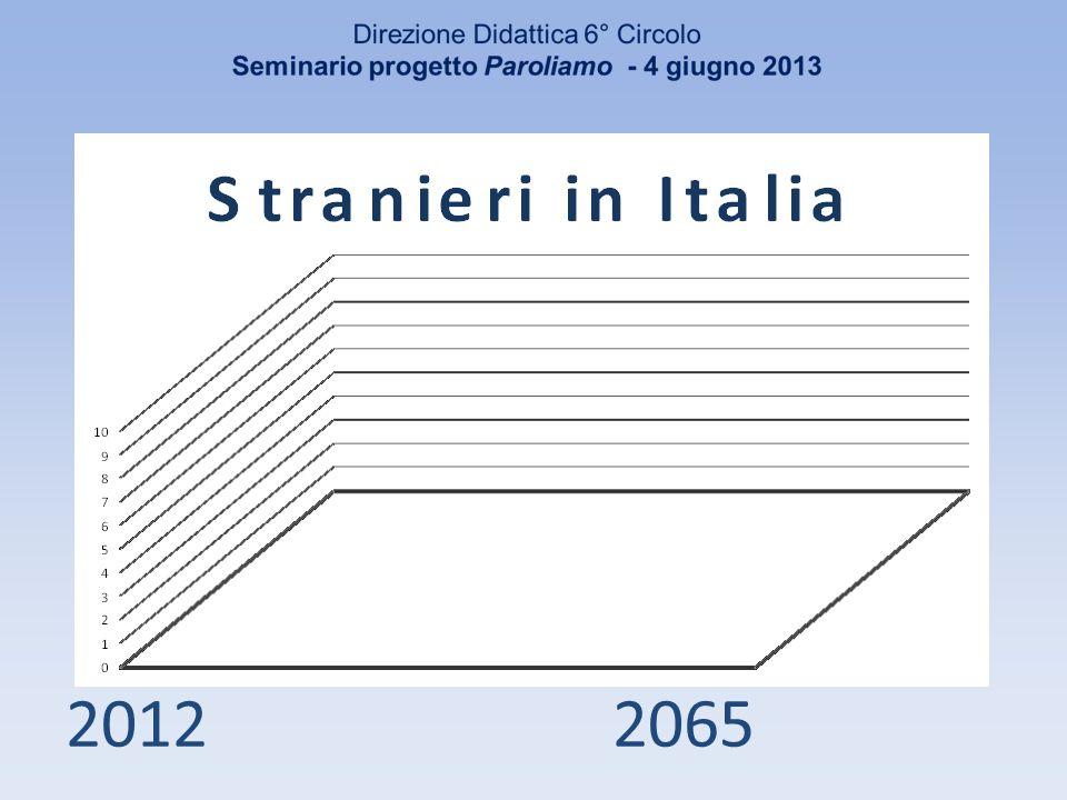 Alunni con cittadinanza non italiana a Modena