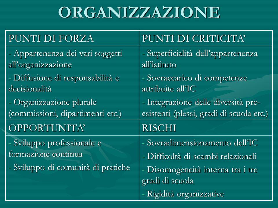ORGANIZZAZIONE PUNTI DI FORZA PUNTI DI CRITICITA - Appartenenza dei vari soggetti allorganizzazione - Diffusione di responsabilità e decisionalità - O