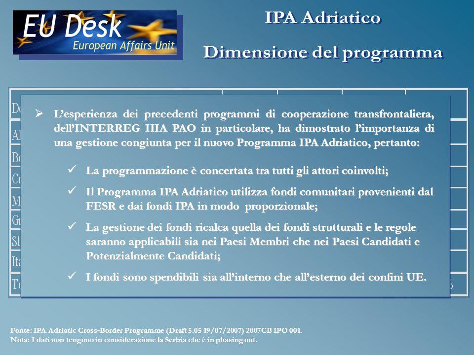 Fonte: IPA Adriatic Cross-Border Programme (Draft 5.05 19/07/2007) 2007CB IPO 001.