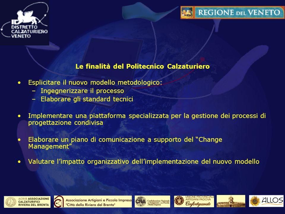 Le finalità del Politecnico Calzaturiero Esplicitare il nuovo modello metodologico: –Ingegnerizzare il processo –Elaborare gli standard tecnici Implem