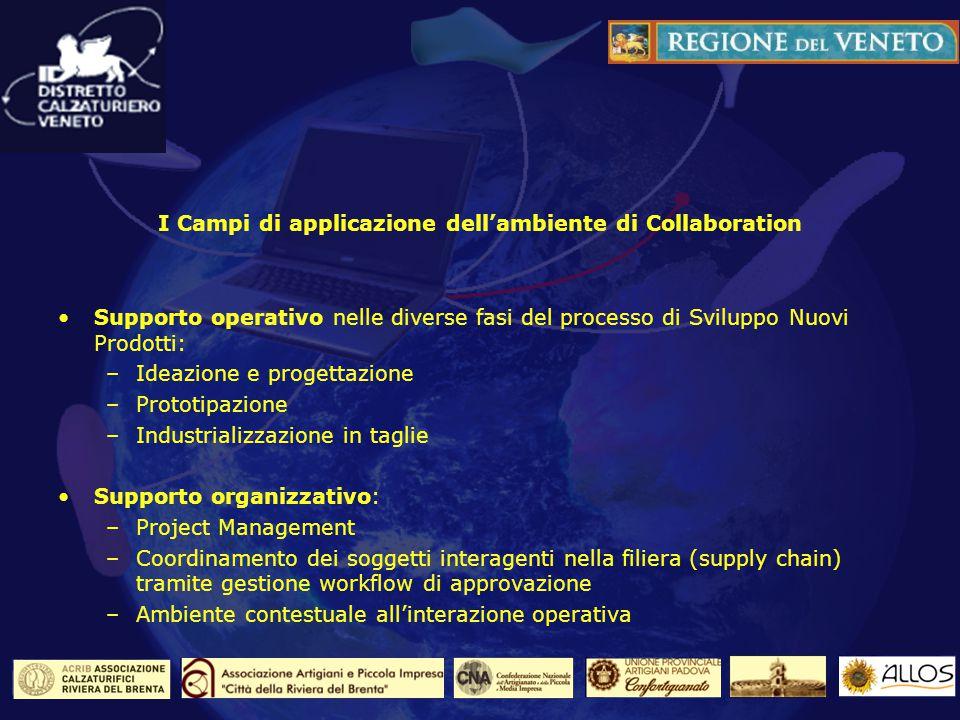 I Campi di applicazione dellambiente di Collaboration Supporto operativo nelle diverse fasi del processo di Sviluppo Nuovi Prodotti: –Ideazione e prog