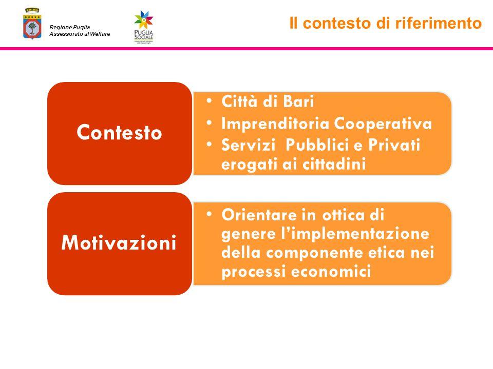 Il contesto di riferimento Regione Puglia Assessorato al Welfare Città di Bari Imprenditoria Cooperativa Servizi Pubblici e Privati erogati ai cittadi