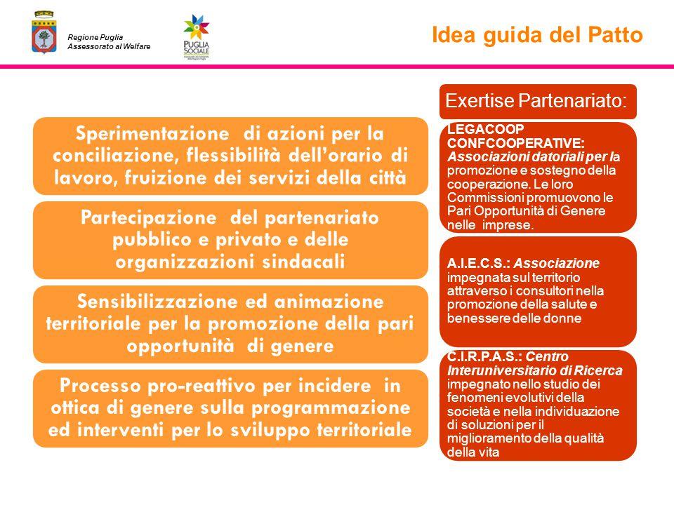 Regione Puglia Assessorato al Welfare Idea guida del Patto Sperimentazione di azioni per la conciliazione, flessibilità dellorario di lavoro, fruizion