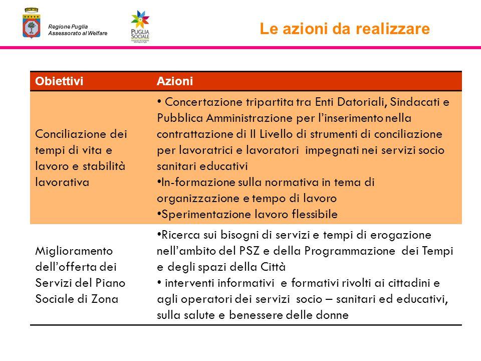 Regione Puglia Assessorato al Welfare Le azioni da realizzare ObiettiviAzioni Conciliazione dei tempi di vita e lavoro e stabilità lavorativa Concerta