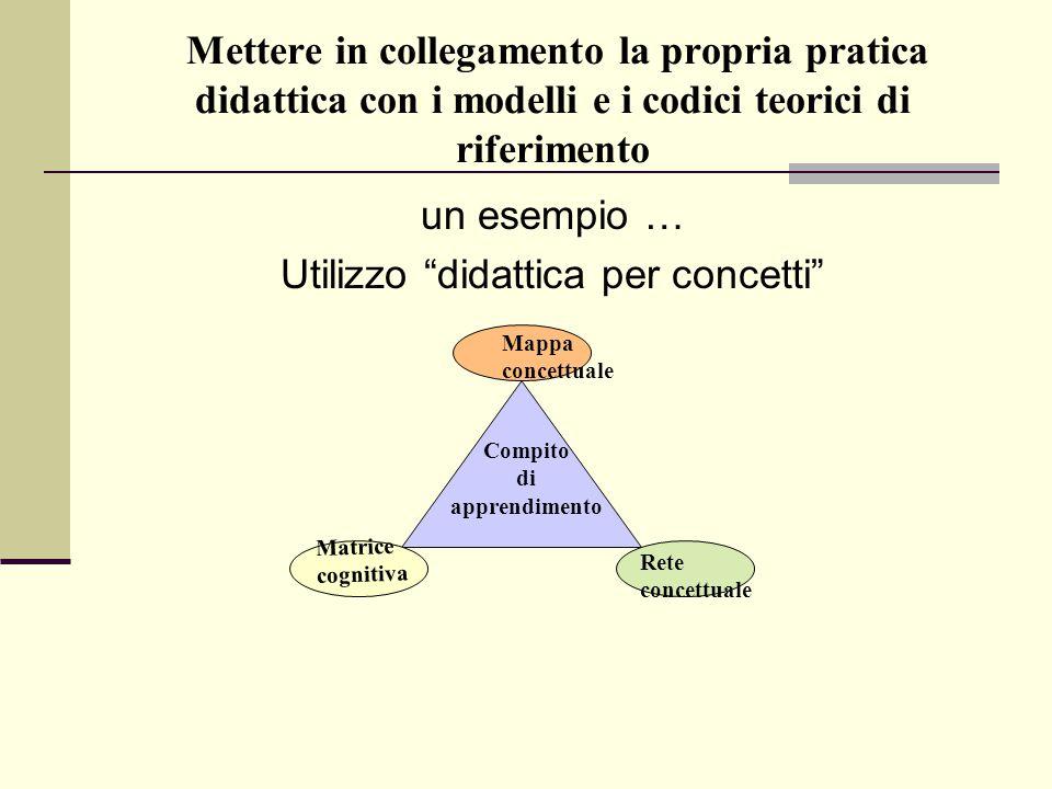 Mettere in collegamento la propria pratica didattica con i modelli e i codici teorici di riferimento un esempio … Utilizzo didattica per concetti Mappa concettuale Matrice cognitiva Rete concettuale Compito di apprendimento
