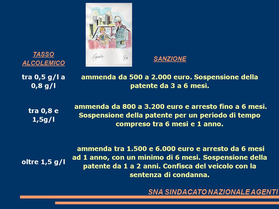 TASSO ALCOLEMICO SANZIONE tra 0,5 g/l a 0,8 g/l ammenda da 500 a 2.000 euro. Sospensione della patente da 3 a 6 mesi. tra 0,8 e 1,5g/l ammenda da 800
