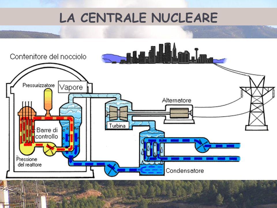 Ing. Domenico Prisinzano – CCEI di Palermo LA CENTRALE NUCLEARE
