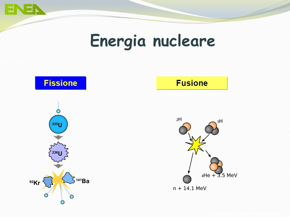 Ing. Domenico Prisinzano – CCEI di Palermo FusioneFissione Energia nucleare
