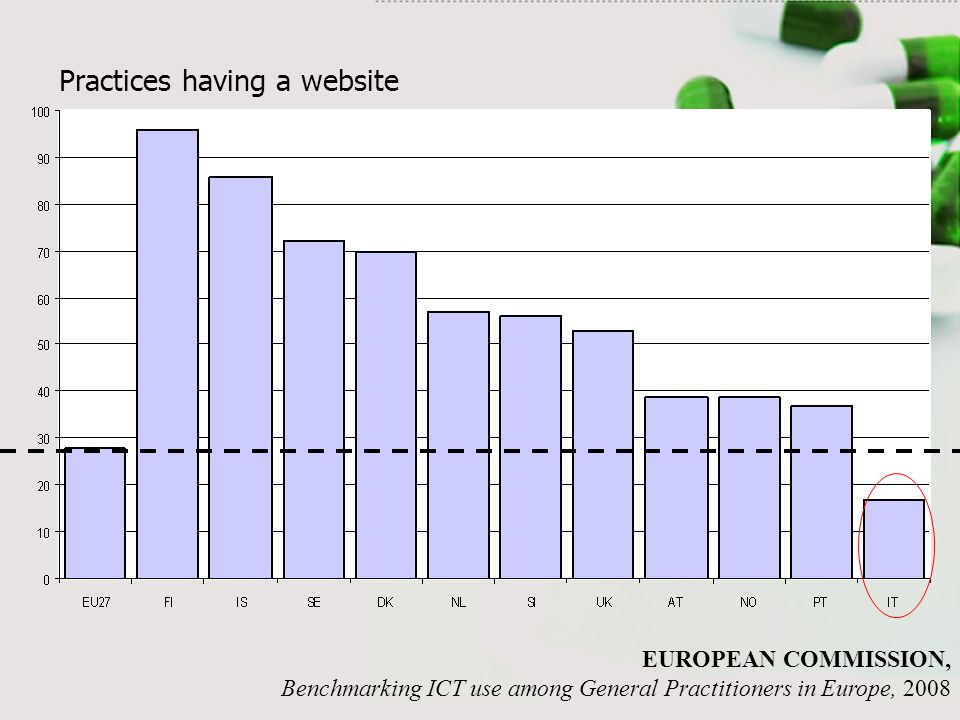 Practices having a website EUROPEAN COMMISSION, Benchmarking ICT use among General Practitioners in Europe, 2008