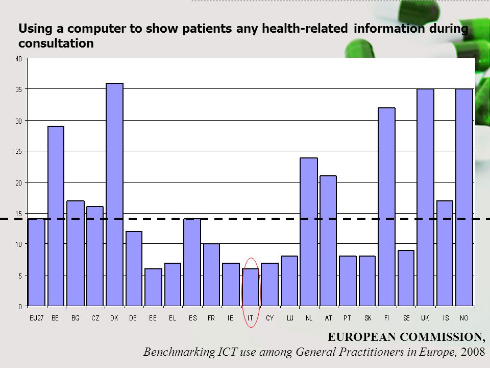 Using a computer to show patients any health-related information during consultation EUROPEAN COMMISSION, Benchmarking ICT use among General Practitioners in Europe, 2008