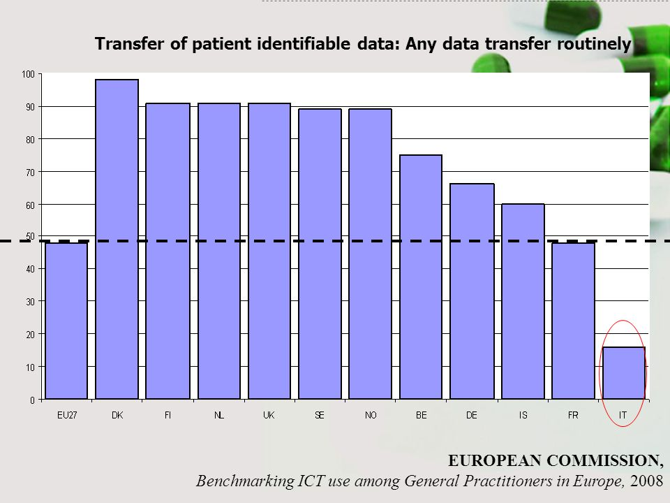 Transfer of patient identifiable data: Any data transfer routinely EUROPEAN COMMISSION, Benchmarking ICT use among General Practitioners in Europe, 20