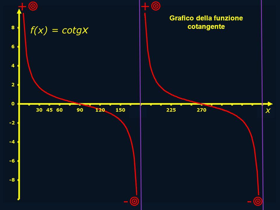 x + + - - Grafico della funzione cotangente