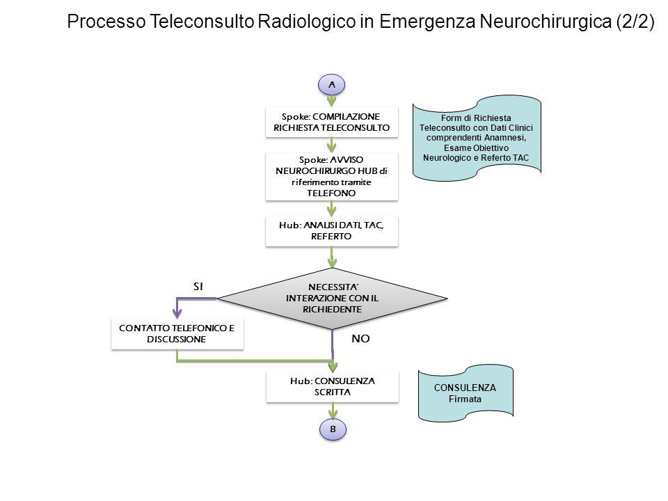 Processo Teleconsulto Radiologico in Emergenza Neurochirurgica (2/2) Spoke: COMPILAZIONE RICHIESTA TELECONSULTO Hub: ANALISI DATI, TAC, REFERTO NECESSITA INTERAZIONE CON IL RICHIEDENTE CONTATTO TELEFONICO E DISCUSSIONE Hub: CONSULENZA SCRITTA SI NO Form di Richiesta Teleconsulto con Dati Clinici comprendenti Anamnesi, Esame Obiettivo Neurologico e Referto TAC Spoke: AVVISO NEUROCHIRURGO HUB di riferimento tramite TELEFONO CONSULENZA Firmata A A B B