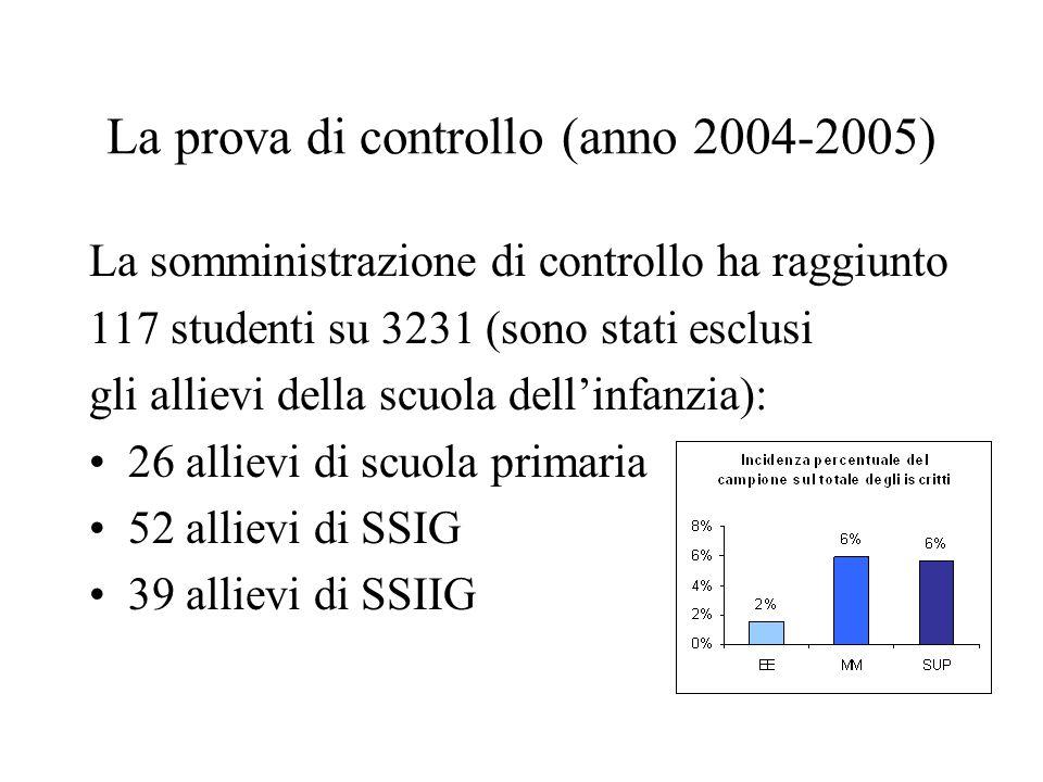 La prova di controllo (anno 2004-2005) La somministrazione di controllo ha raggiunto 117 studenti su 3231 (sono stati esclusi gli allievi della scuola