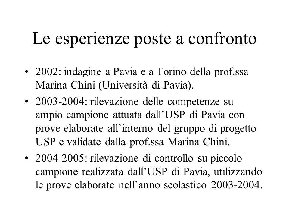 Le esperienze poste a confronto 2002: indagine a Pavia e a Torino della prof.ssa Marina Chini (Università di Pavia). 2003-2004: rilevazione delle comp
