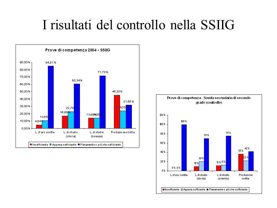 I risultati del controllo nella SSIIG