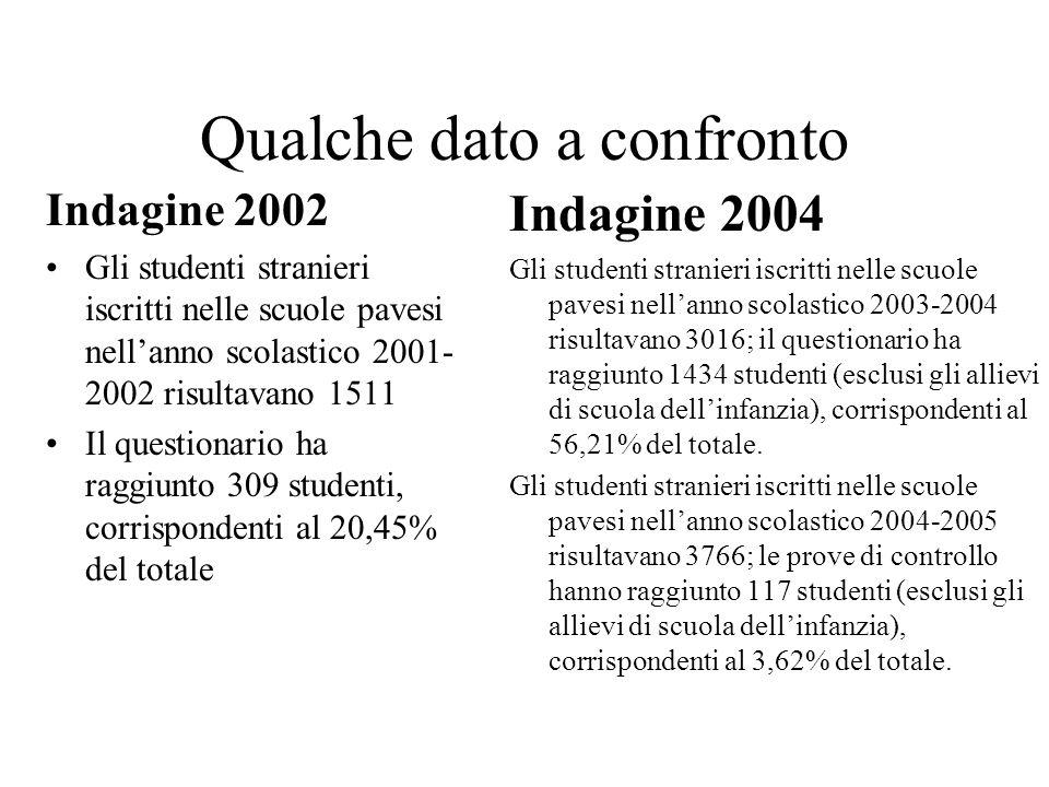 Qualche dato a confronto Indagine 2002 Gli studenti stranieri iscritti nelle scuole pavesi nellanno scolastico 2001- 2002 risultavano 1511 Il question