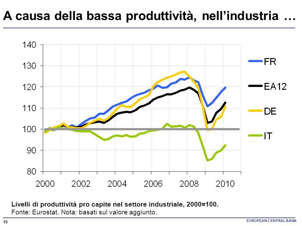 ______________________________________________________________________ A causa della bassa produttività, nellindustria … EUROPEAN CENTRAL BANK Livelli