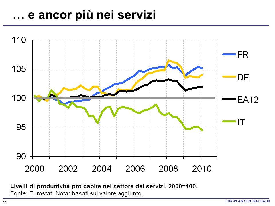 EUROPEAN CENTRAL BANK 11 … e ancor più nei servizi Livelli di produttività pro capite nel settore dei servizi, 2000=100. Fonte: Eurostat. Nota: basati