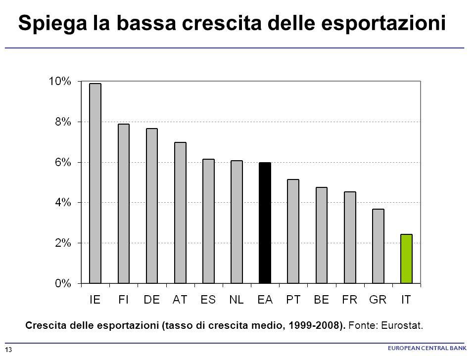 ______________________________________________________________________ Spiega la bassa crescita delle esportazioni Crescita delle esportazioni (tasso