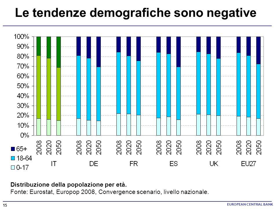______________________________________________________________________ Le tendenze demografiche sono negative Distribuzione della popolazione per età.