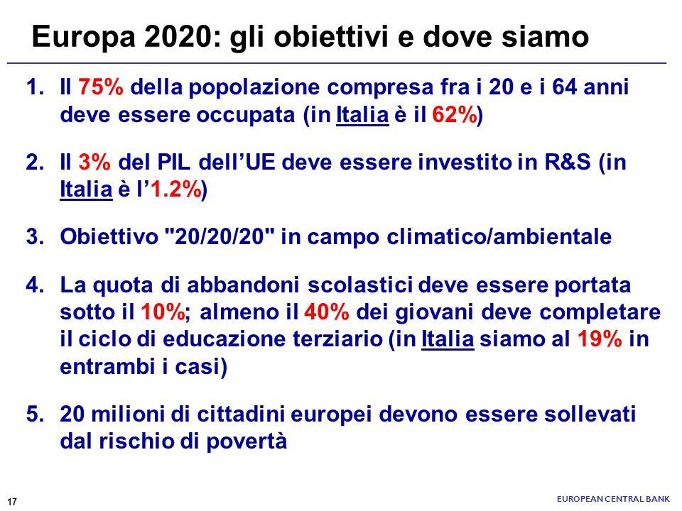 ______________________________________________________________________ Europa 2020: gli obiettivi e dove siamo EUROPEAN CENTRAL BANK 1.Il 75% della po