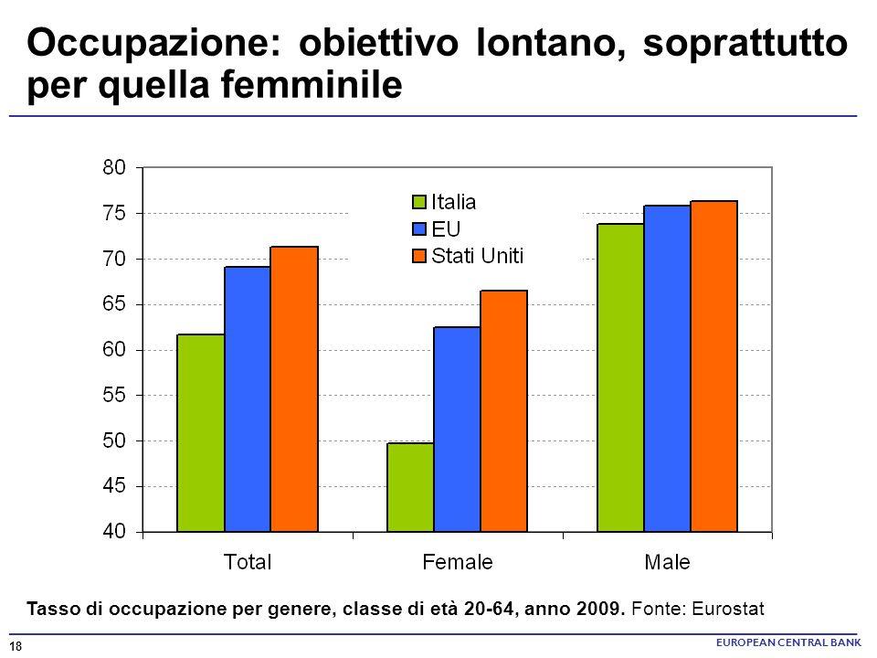 ______________________________________________________________________ EUROPEAN CENTRAL BANK Tasso di occupazione per genere, classe di età 20-64, ann