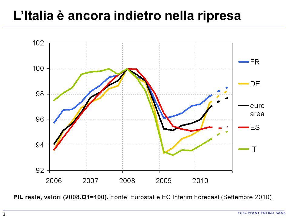 LItalia è ancora indietro nella ripresa EUROPEAN CENTRAL BANK PIL reale, valori (2008.Q1=100). Fonte: Eurostat e EC Interim Forecast (Settembre 2010).