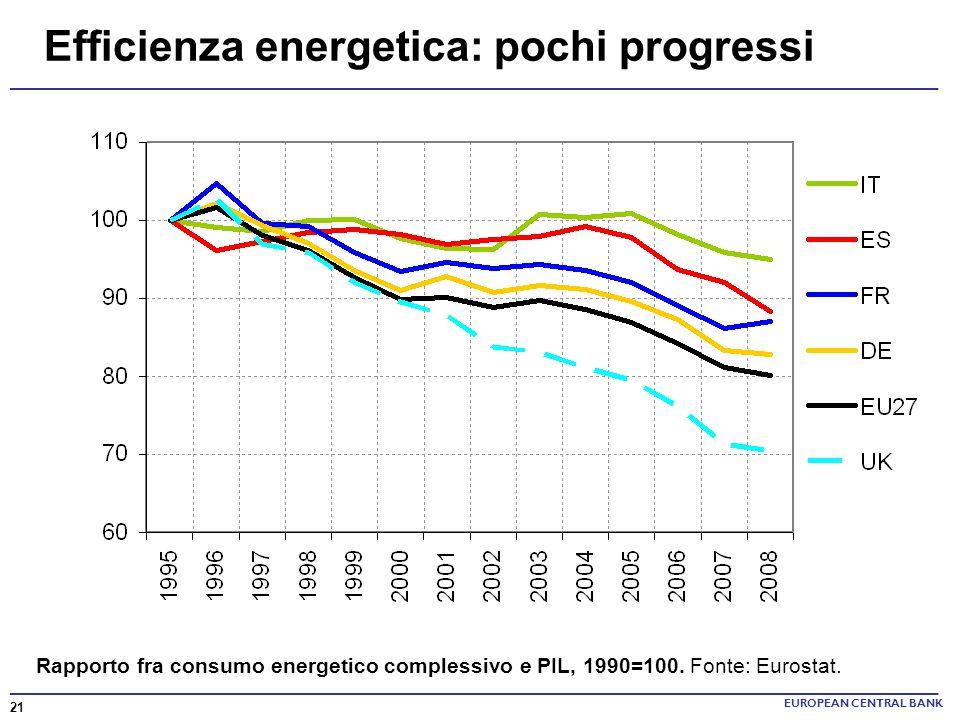 Efficienza energetica: pochi progressi EUROPEAN CENTRAL BANK Rapporto fra consumo energetico complessivo e PIL, 1990=100. Fonte: Eurostat. 21 ________