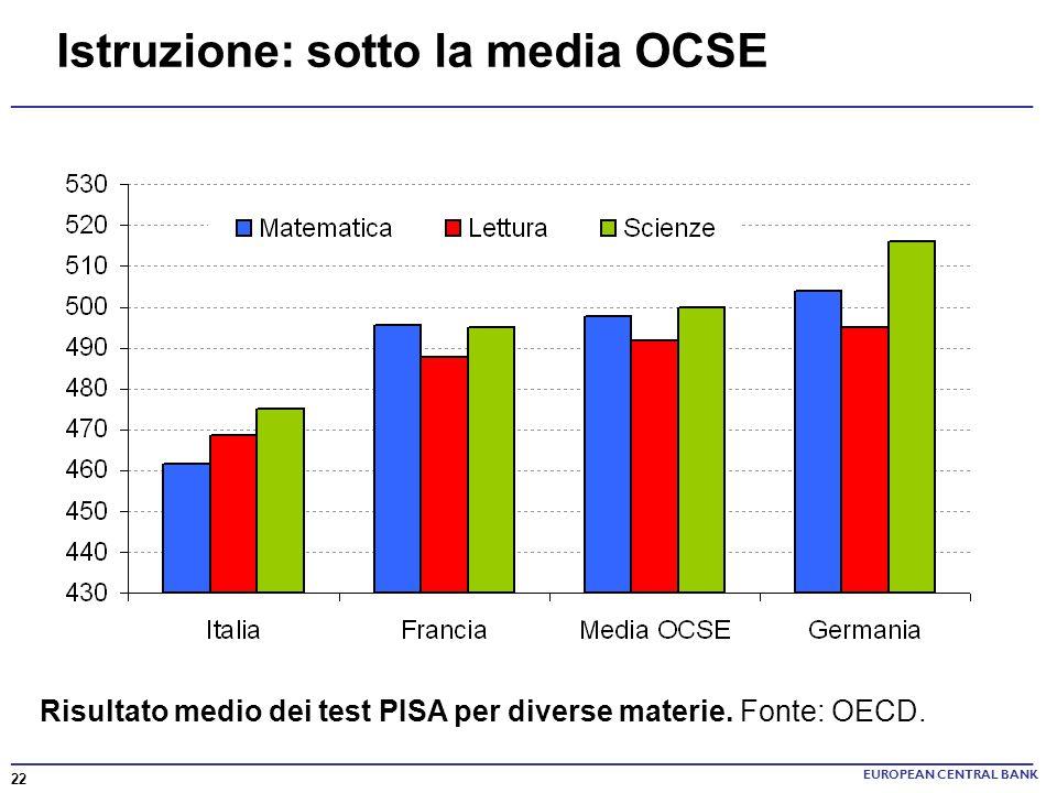Istruzione: sotto la media OCSE EUROPEAN CENTRAL BANK Risultato medio dei test PISA per diverse materie. Fonte: OECD. 22 _____________________________