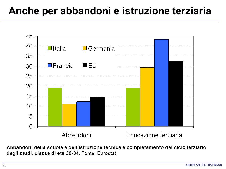Anche per abbandoni e istruzione terziaria EUROPEAN CENTRAL BANK Abbandoni della scuola e dellistruzione tecnica e completamento del ciclo terziario d
