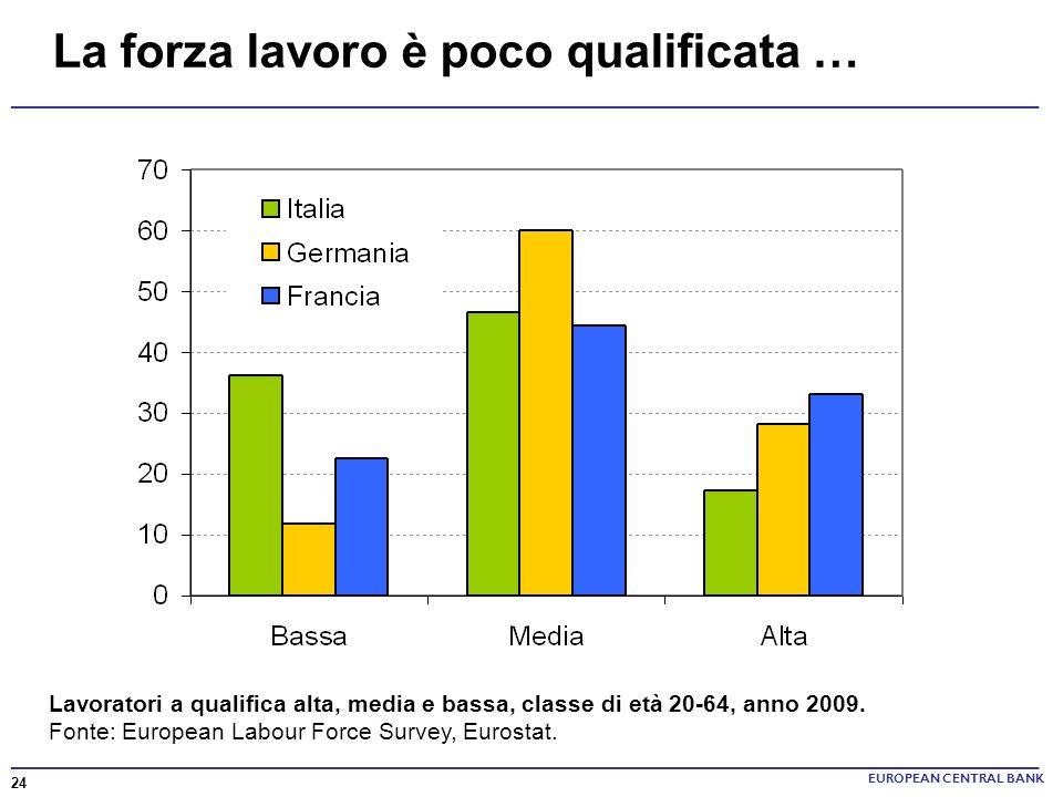______________________________________________________________________ La forza lavoro è poco qualificata … EUROPEAN CENTRAL BANK Lavoratori a qualifi