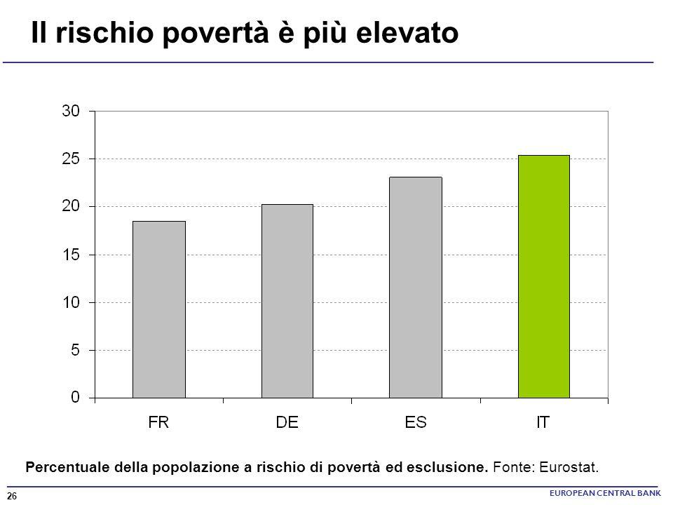 ______________________________________________________________________ Il rischio povertà è più elevato EUROPEAN CENTRAL BANK Percentuale della popola
