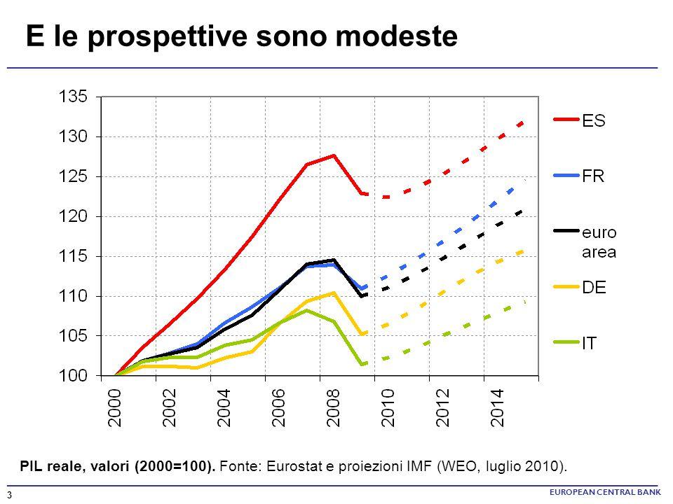 E le prospettive sono modeste EUROPEAN CENTRAL BANK PIL reale, valori (2000=100). Fonte: Eurostat e proiezioni IMF (WEO, luglio 2010). 3 _____________
