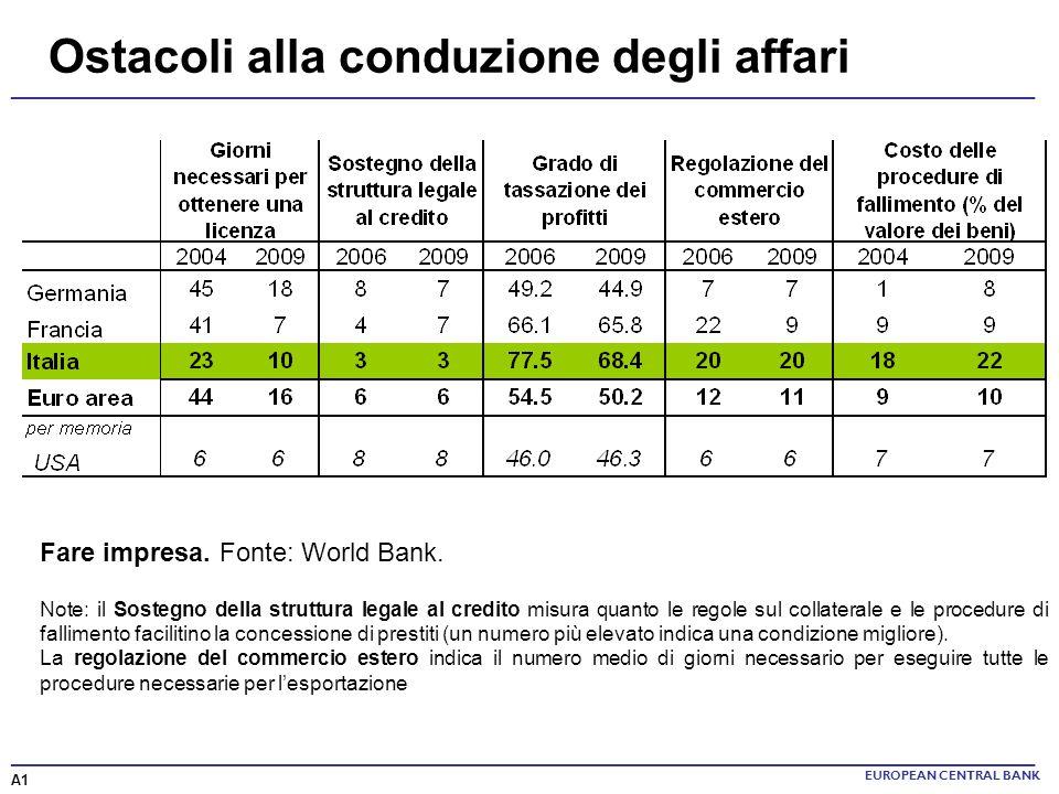 ______________________________________________________________________ Ostacoli alla conduzione degli affari EUROPEAN CENTRAL BANK Fare impresa. Fonte