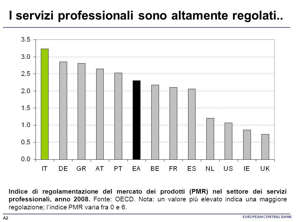 EUROPEAN CENTRAL BANK I servizi professionali sono altamente regolati.. ______________________________________________________________________ A2 Indi
