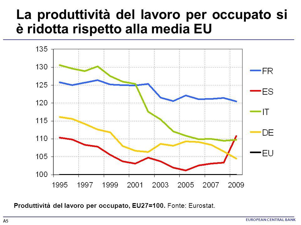 ______________________________________________________________________ La produttività del lavoro per occupato si è ridotta rispetto alla media EU EUR