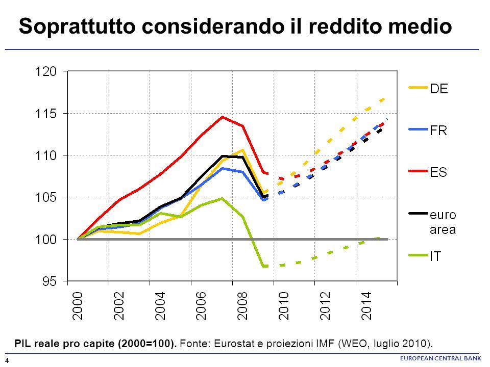 Soprattutto considerando il reddito medio EUROPEAN CENTRAL BANK 4 PIL reale pro capite (2000=100). Fonte: Eurostat e proiezioni IMF (WEO, luglio 2010)