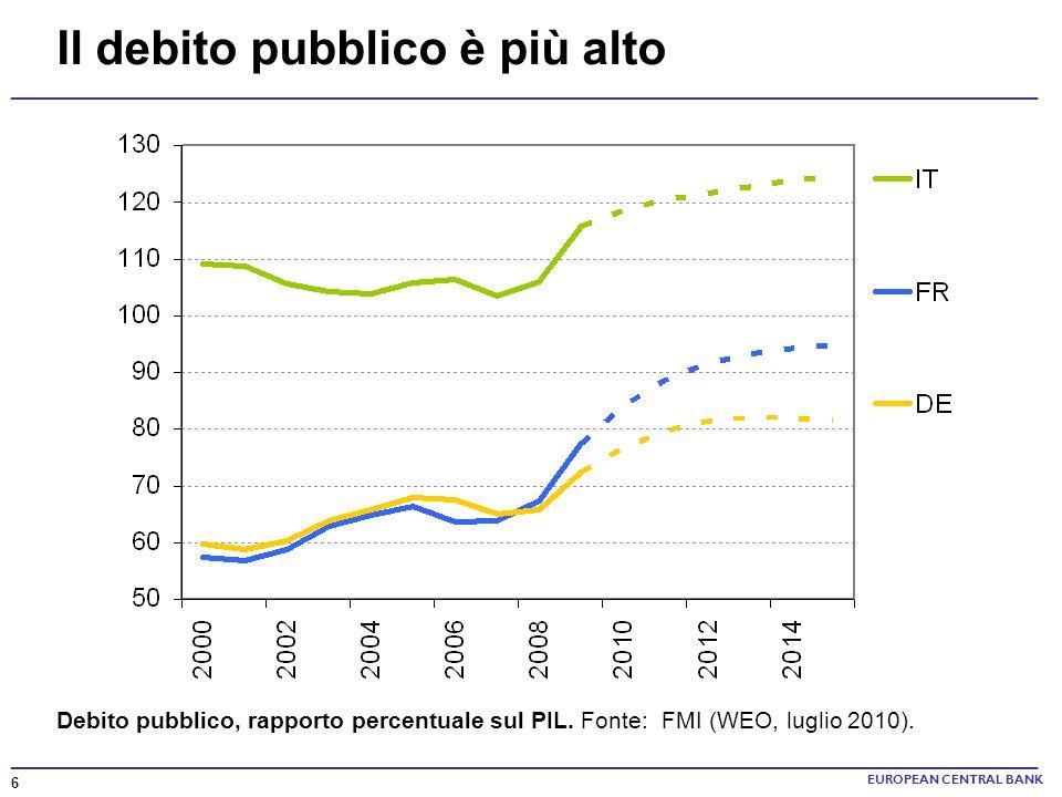 ______________________________________________________________________ Il debito pubblico è più alto Debito pubblico, rapporto percentuale sul PIL. Fo