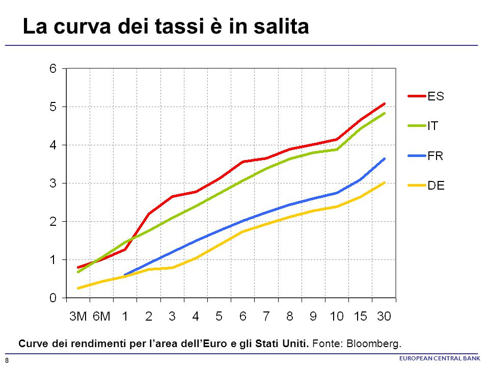 ______________________________________________________________________ La curva dei tassi è in salita EUROPEAN CENTRAL BANK Curve dei rendimenti per l