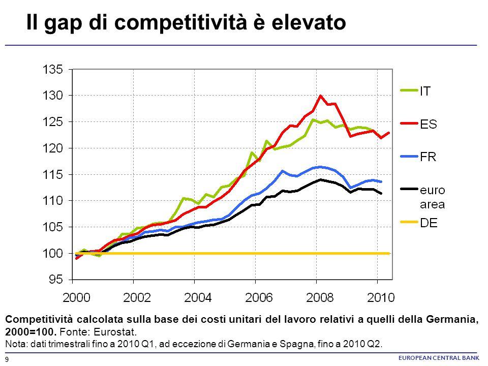 Il gap di competitività è elevato Competitività calcolata sulla base dei costi unitari del lavoro relativi a quelli della Germania, 2000=100. Fonte: E