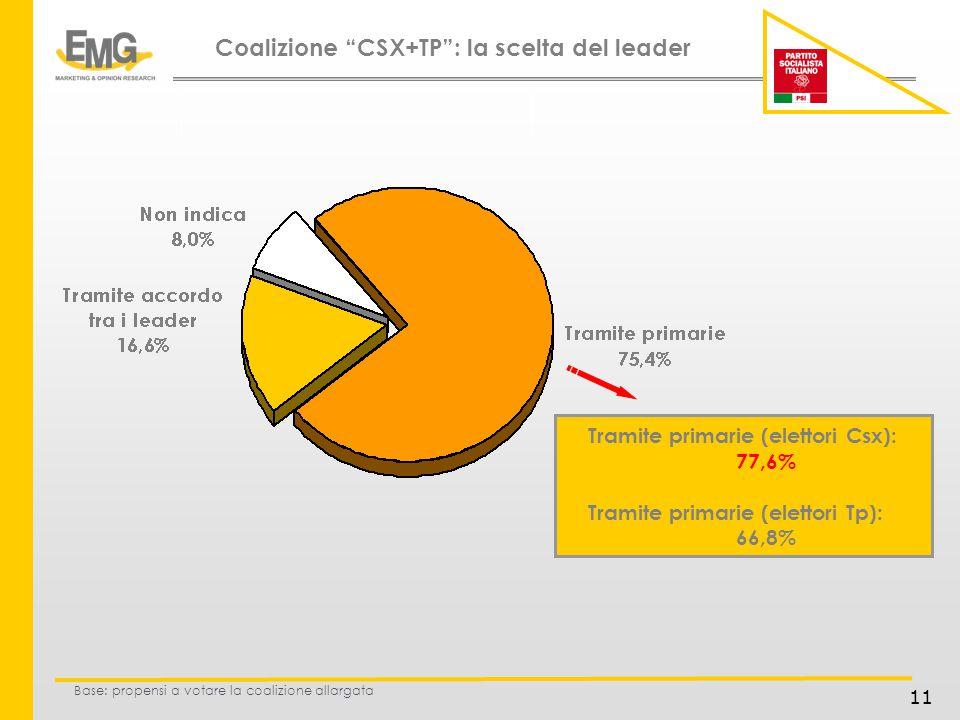 11 Base: propensi a votare la coalizione allargata Coalizione CSX+TP: la scelta del leader Tramite primarie (elettori Csx): 77,6% Tramite primarie (elettori Tp): 66,8%