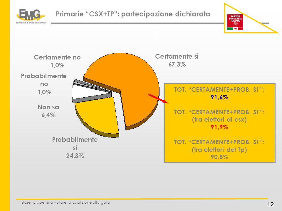 12 TOT. CERTAMENTE+PROB. SI: 91,6% TOT. CERTAMENTE+PROB.