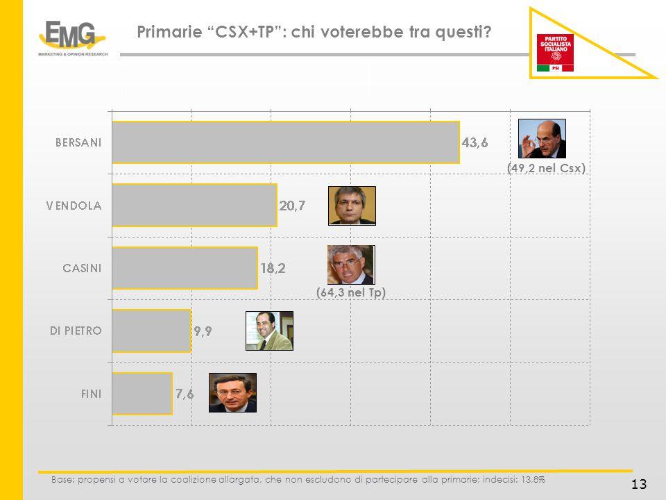 13 Base: propensi a votare la coalizione allargata, che non escludono di partecipare alla primarie; indecisi: 13,8% Primarie CSX+TP: chi voterebbe tra questi.