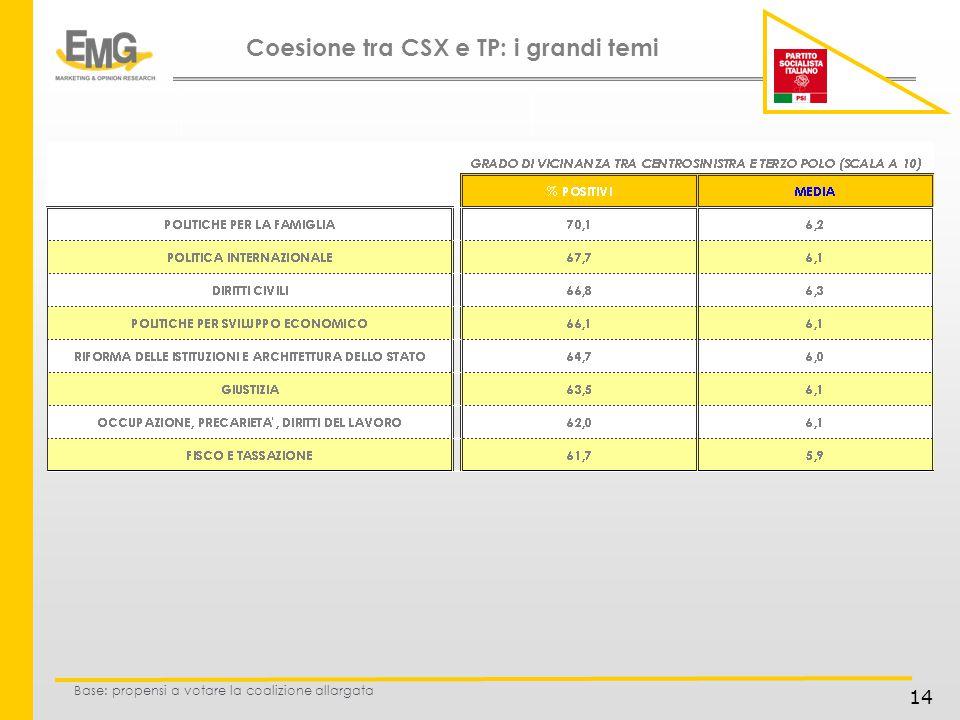 14 Base: propensi a votare la coalizione allargata Coesione tra CSX e TP: i grandi temi