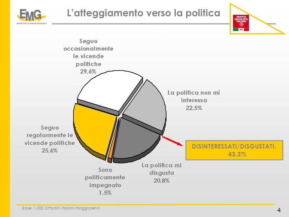4 Latteggiamento verso la politica Base: 1.000 cittadini italiani maggiorenni DISINTERESSATI/DISGUSTATI: 43,3%