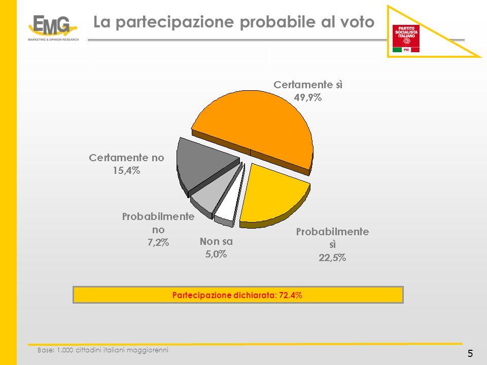 5 La partecipazione probabile al voto Partecipazione dichiarata: 72.4% Base: 1.000 cittadini italiani maggiorenni