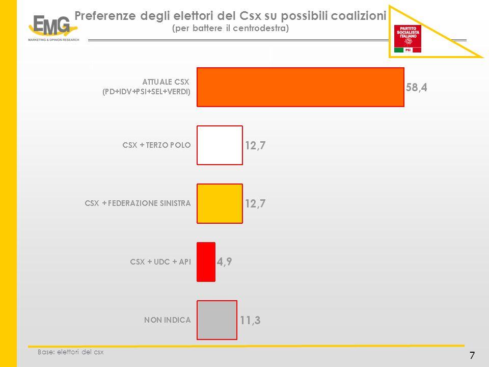 8 Preferenze degli elettori del Tp su possibili coalizioni (per battere il centrodestra) Base: elettori del terzo polo
