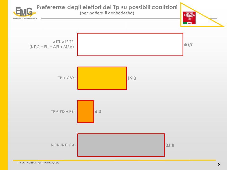 9 Il voto potenziale di una coalizione Csx + Terzo polo (Lei pensa che la voterà alle prossime elezioni?) Base: elettori del csx e del terzo polo TOT.