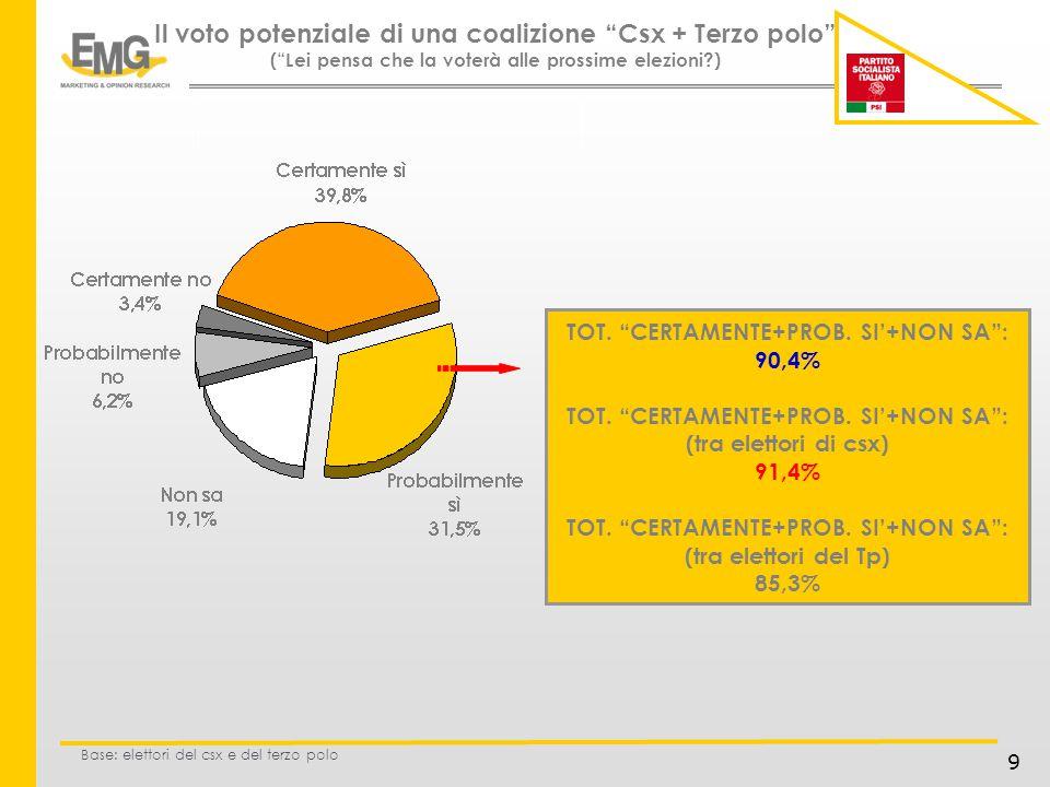 9 Il voto potenziale di una coalizione Csx + Terzo polo (Lei pensa che la voterà alle prossime elezioni ) Base: elettori del csx e del terzo polo TOT.